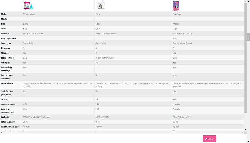 menstrualcup.eco: CUP-FIGURATOR™ Menstrual Cup Finder Comparison Chart