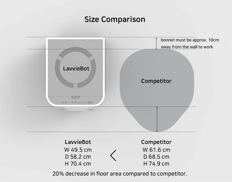 LavvieBot S and Litter Robot III Open Air size comparison